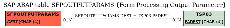 E-R Diagram for table SFPOUTPUTPARAMS (Form Processing Output Parameter)