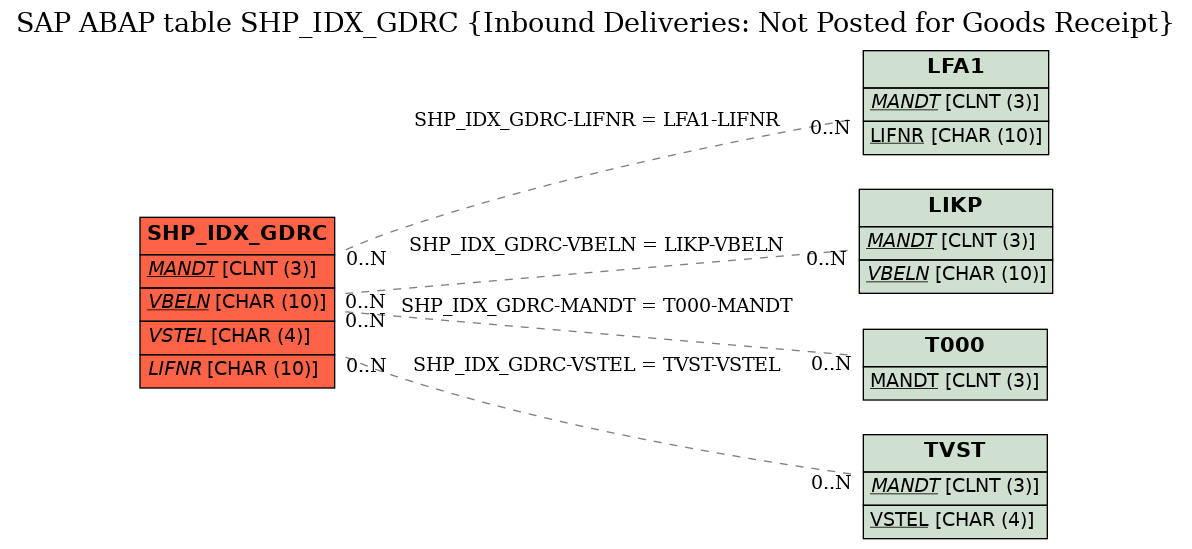 SAP ABAP Table SHP_IDX_GDRC (Inbound Deliveries: Not Posted