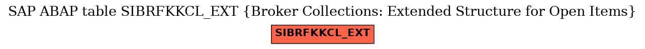 E-R Diagram for table SIBRFKKCL_EXT (Broker Collections: Extended Structure for Open Items)