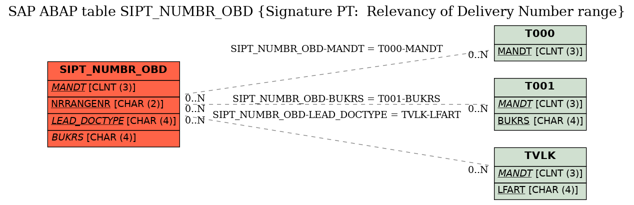 SAP ABAP Table SIPT_NUMBR_OBD (Signature PT: Relevancy of Delivery