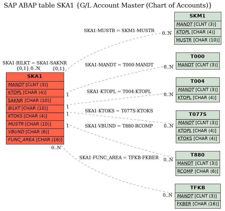 E-R Diagram for table SKA1 (G/L Account Master (Chart of Accounts))