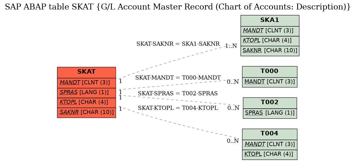 SAP ABAP Table SKAT (G/L Account Master Record (Chart of