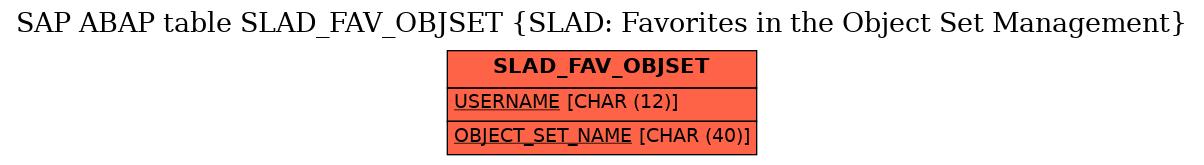 E-R Diagram for table SLAD_FAV_OBJSET (SLAD: Favorites in the Object Set Management)