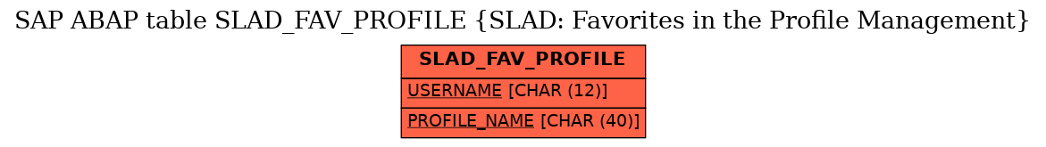 E-R Diagram for table SLAD_FAV_PROFILE (SLAD: Favorites in the Profile Management)