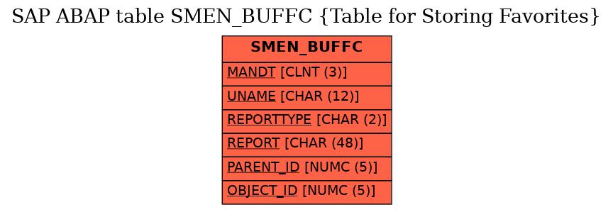 E-R Diagram for table SMEN_BUFFC (Table for Storing Favorites)