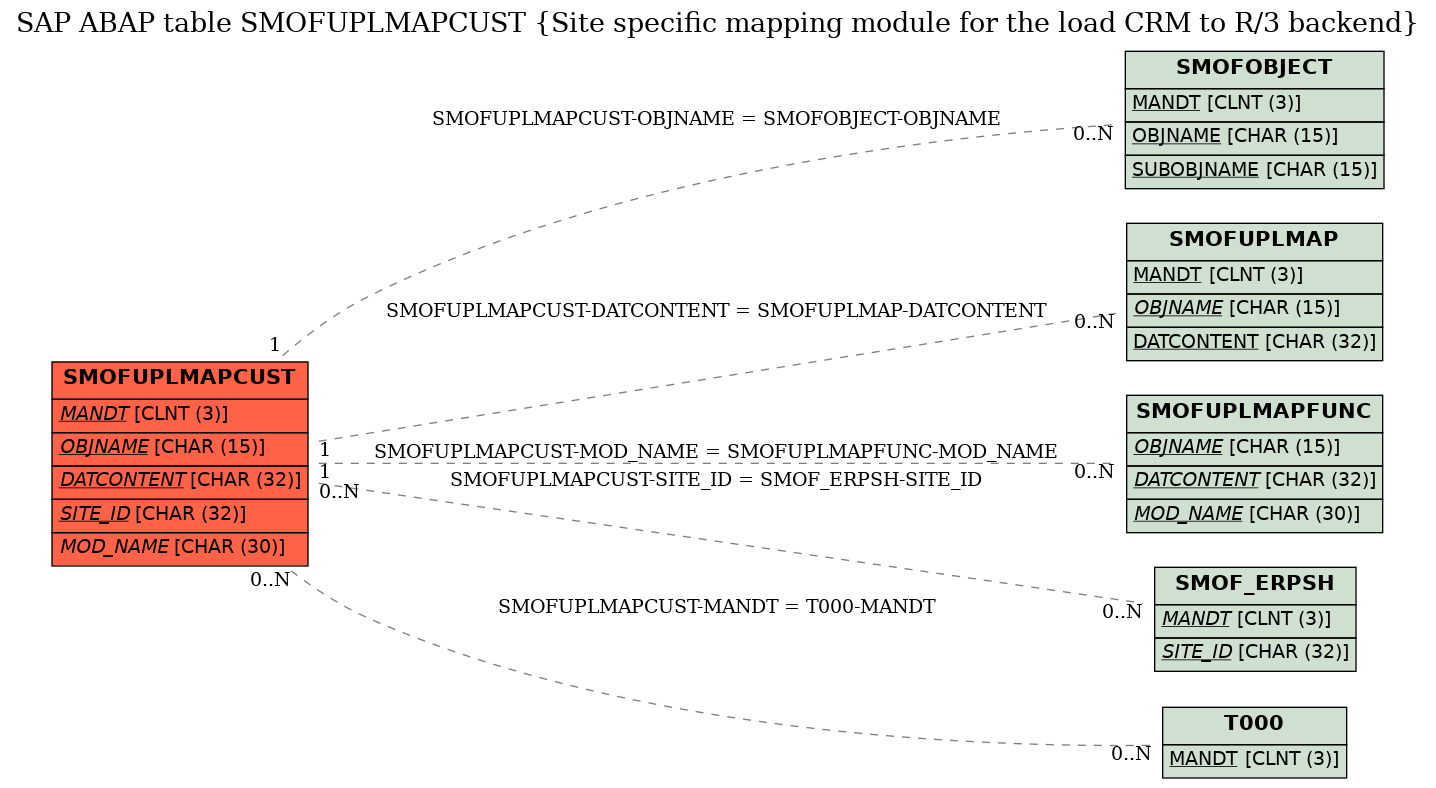 smofuplmapcust diagram e-r diagram for table smofuplmapcust (site specific  mapping module for the load crm to r