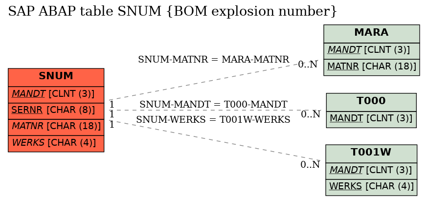 SAP ABAP Table SNUM (BOM explosion number), sap-tables org