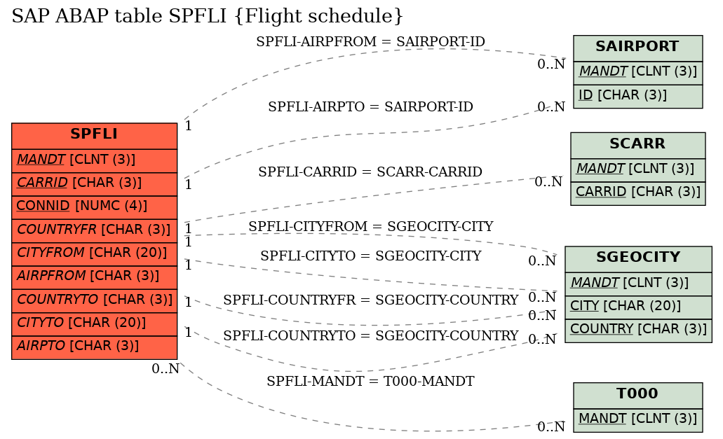 E-R Diagram for table SPFLI (Flight schedule)