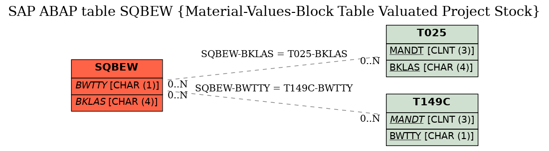 E-R Diagram for table SQBEW (Material-Values-Block Table Valuated Project Stock)