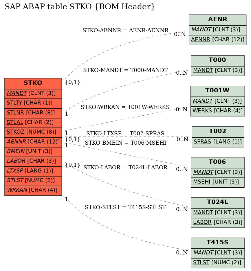 E-R Diagram for table STKO (BOM Header)