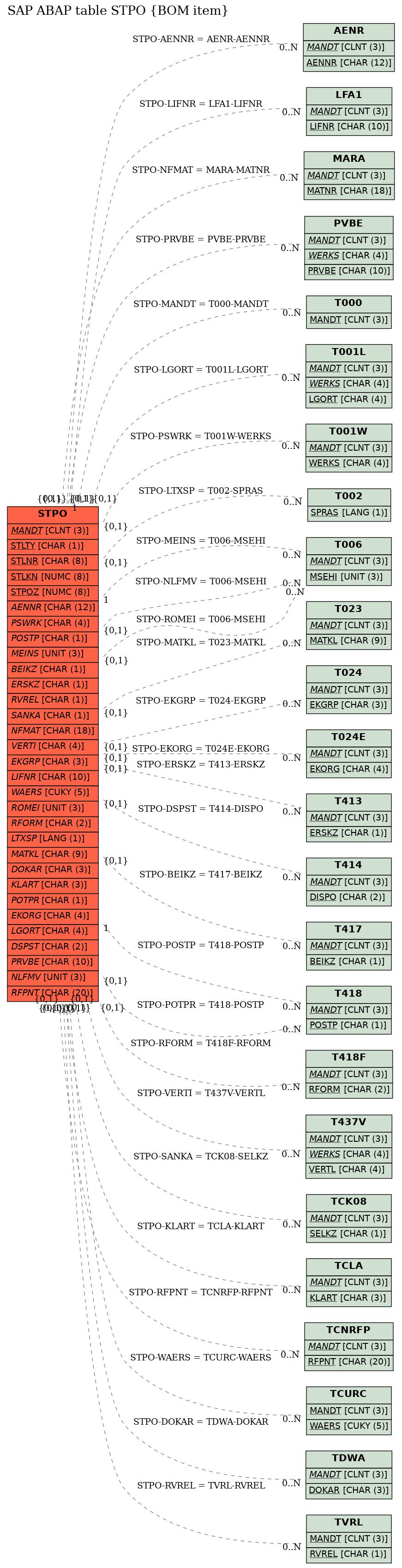 SAP ABAP Table STPO (BOM item) - SAP Datasheet - The Best