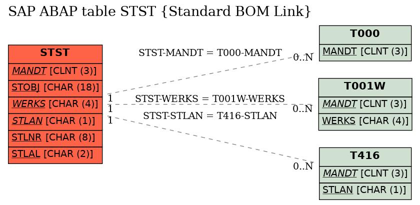 Sap Abap Table Stst Standard Bom Link Sap Tables Org