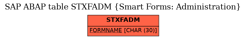 E-R Diagram for table STXFADM (Smart Forms: Administration)