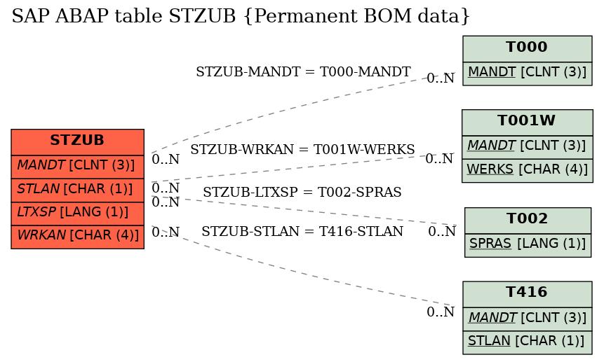 SAP ABAP Table STZUB (Permanent BOM data), sap-tables org