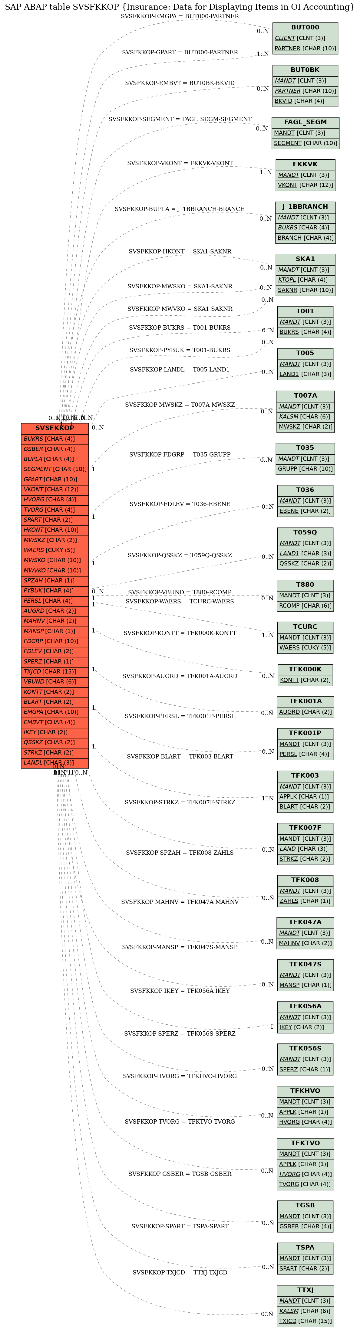 E-R Diagram for table SVSFKKOP (Insurance: Data for Displaying Items in OI Accounting)