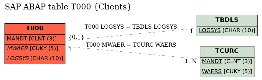 E-R Diagram for table T000 (Clients)