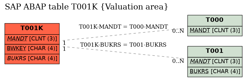 E-R Diagram for table T001K (Valuation area)
