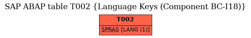 E-R Diagram for table T002 (Language Keys (Component BC-I18))