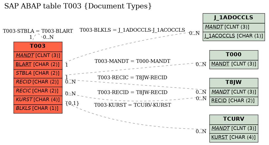 E-R Diagram for table T003 (Document Types)