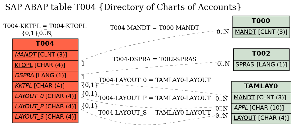 E-R Diagram for table T004 (Directory of Charts of Accounts)