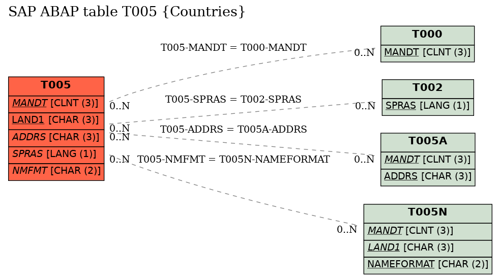 E-R Diagram for table T005 (Countries)