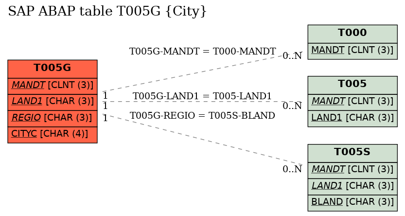 E-R Diagram for table T005G (City)