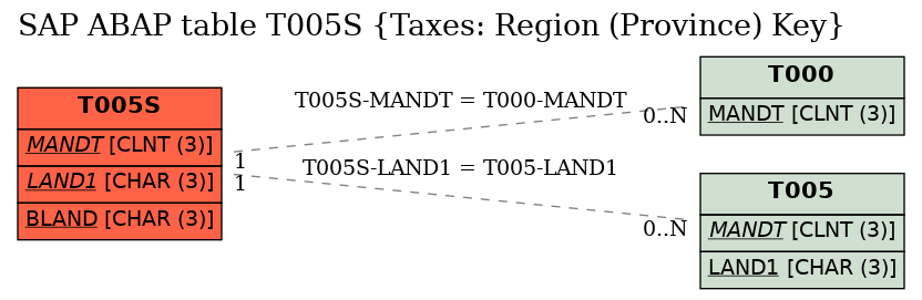 E-R Diagram for table T005S (Taxes: Region (Province) Key)