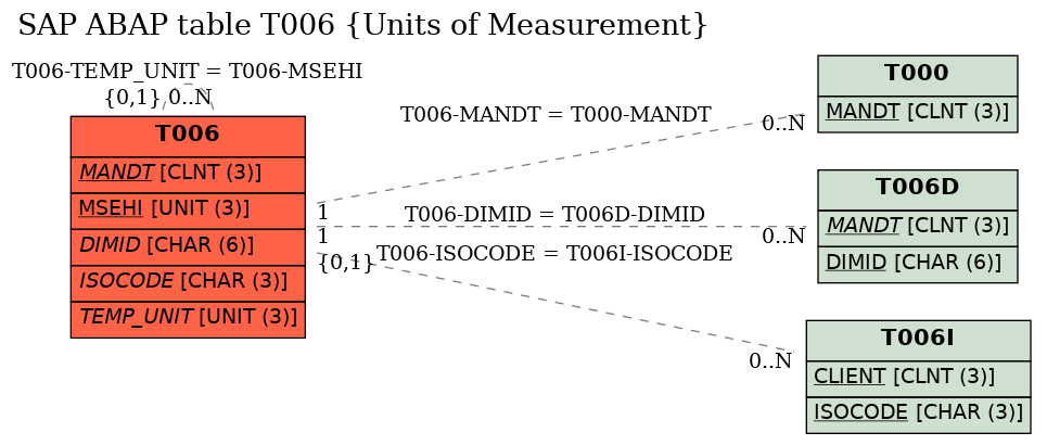 E-R Diagram for table T006 (Units of Measurement)