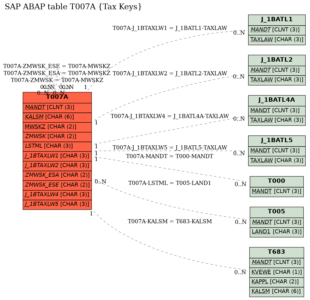 E-R Diagram for table T007A (Tax Keys)