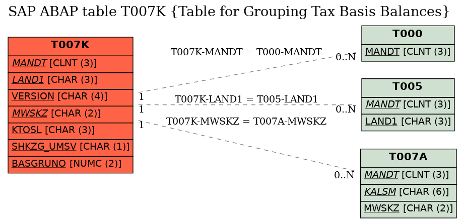 SAP ABAP Table T007K (Table for Grouping Tax Basis Balances) - SAP