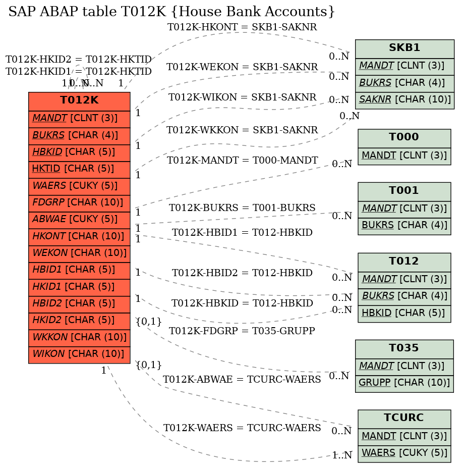 E-R Diagram for table T012K (House Bank Accounts)