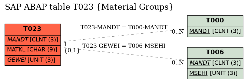 E-R Diagram for table T023 (Material Groups)