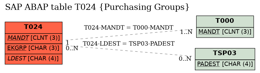E-R Diagram for table T024 (Purchasing Groups)