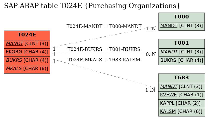 E-R Diagram for table T024E (Purchasing Organizations)