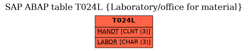 E-R Diagram for table T024L (Laboratory/office for material)