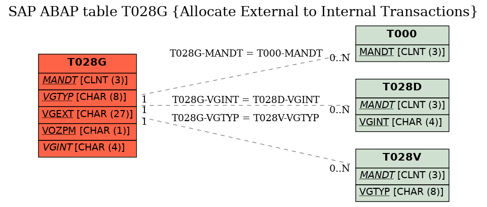 E-R Diagram for table T028G (Allocate External to Internal Transactions)