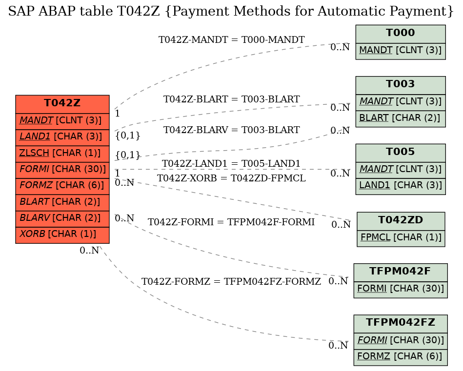 E-R Diagram for table T042Z (Payment Methods for Automatic Payment)