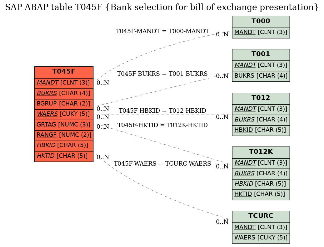 t045f diagram e-r diagram for table t045f (bank selection for bill of  exchange presentation)