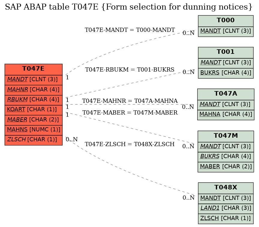 SAP ABAP Table Field T047E-XAVIS (Indicator: Generate payment advice