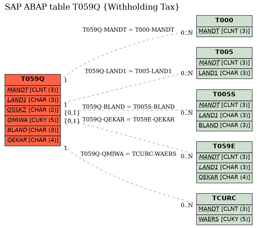 SAP ABAP Table T059Q (Withholding Tax) - SAP Datasheet - The Best