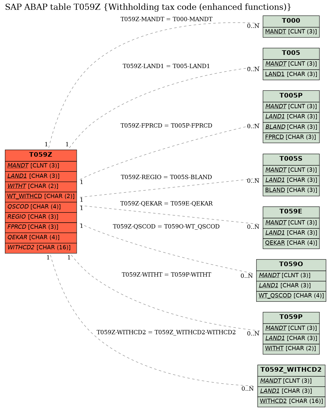 E-R Diagram for table T059Z (Withholding tax code (enhanced functions))