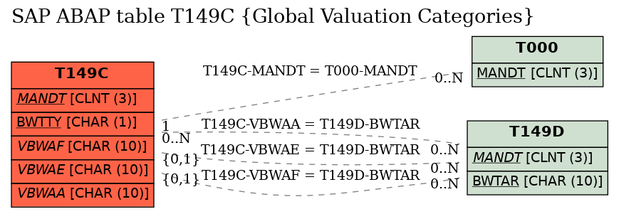 E-R Diagram for table T149C (Global Valuation Categories)