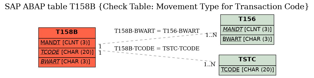 SAP ABAP Table Field T158B-TCODE (Transaction Code) - SAP