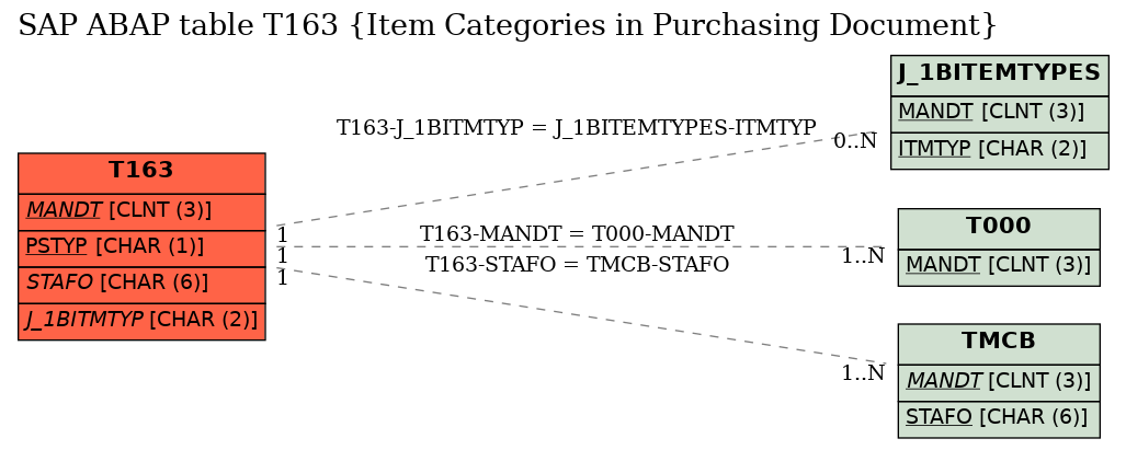 E-R Diagram for table T163 (Item Categories in Purchasing Document)