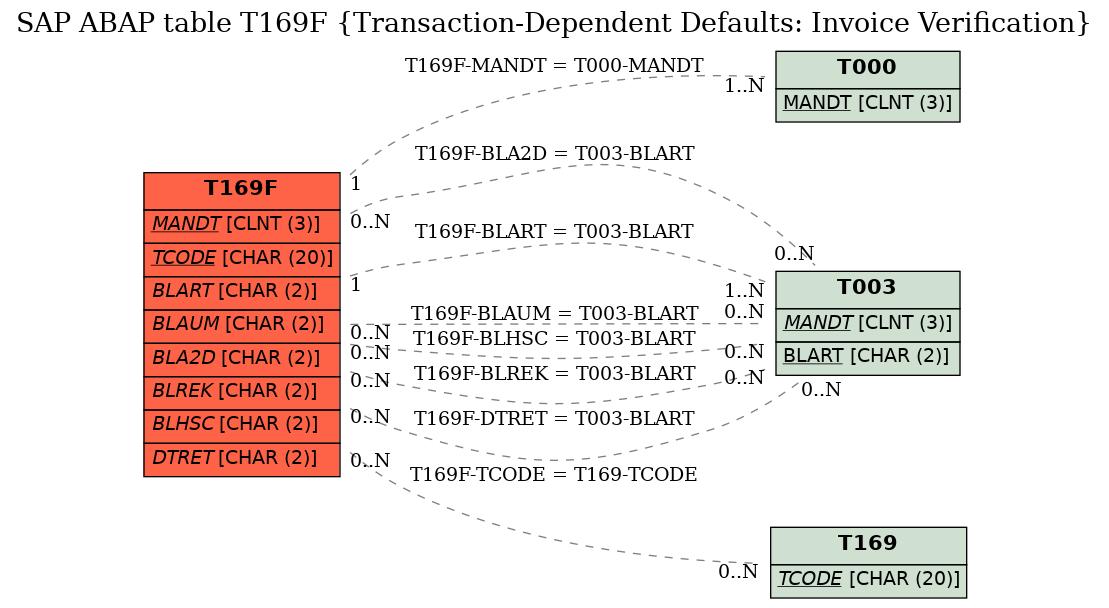 SAP ABAP Table T169F (Transaction-Dependent Defaults
