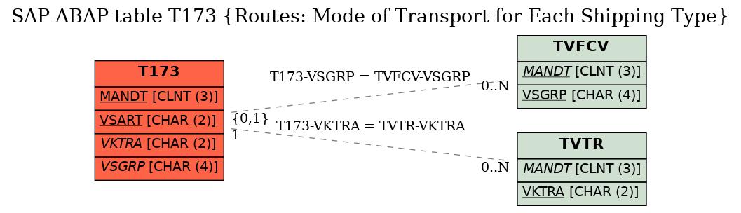 sap abap table t173 routes mode of transport for each. Black Bedroom Furniture Sets. Home Design Ideas