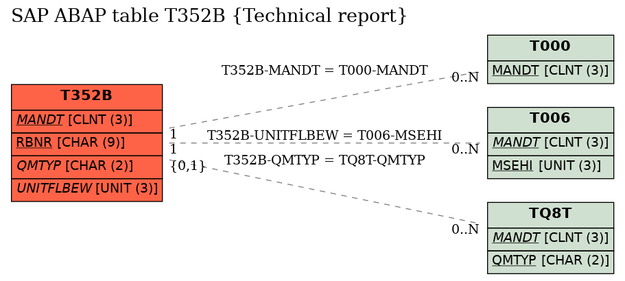 E-R Diagram for table T352B (Technical report)