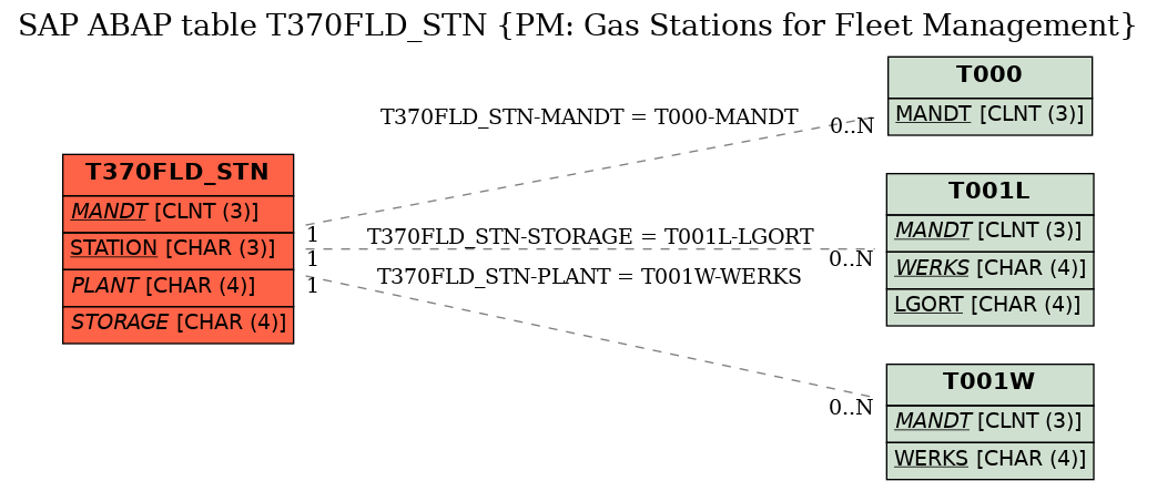 sap customer landscape diagram sap pm er diagram - wiring diagram schematics #15