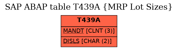 E-R Diagram for table T439A (MRP Lot Sizes)