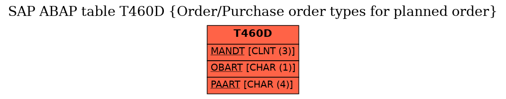 SAP ABAP Table T460D (Order/Purchase order types for planned